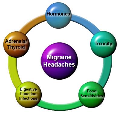 migraine_chart